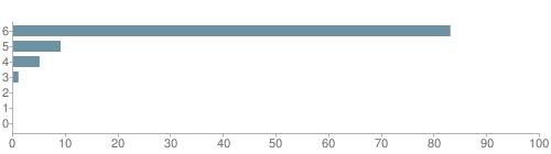 Chart?cht=bhs&chs=500x140&chbh=10&chco=6f92a3&chxt=x,y&chd=t:83,9,5,1,0,0,0&chm=t+83%,333333,0,0,10|t+9%,333333,0,1,10|t+5%,333333,0,2,10|t+1%,333333,0,3,10|t+0%,333333,0,4,10|t+0%,333333,0,5,10|t+0%,333333,0,6,10&chxl=1:|other|indian|hawaiian|asian|hispanic|black|white